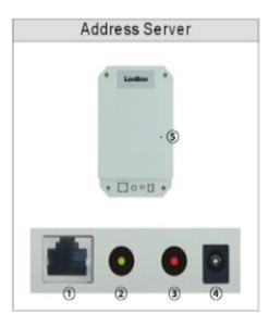 ip intercom address box nls-se